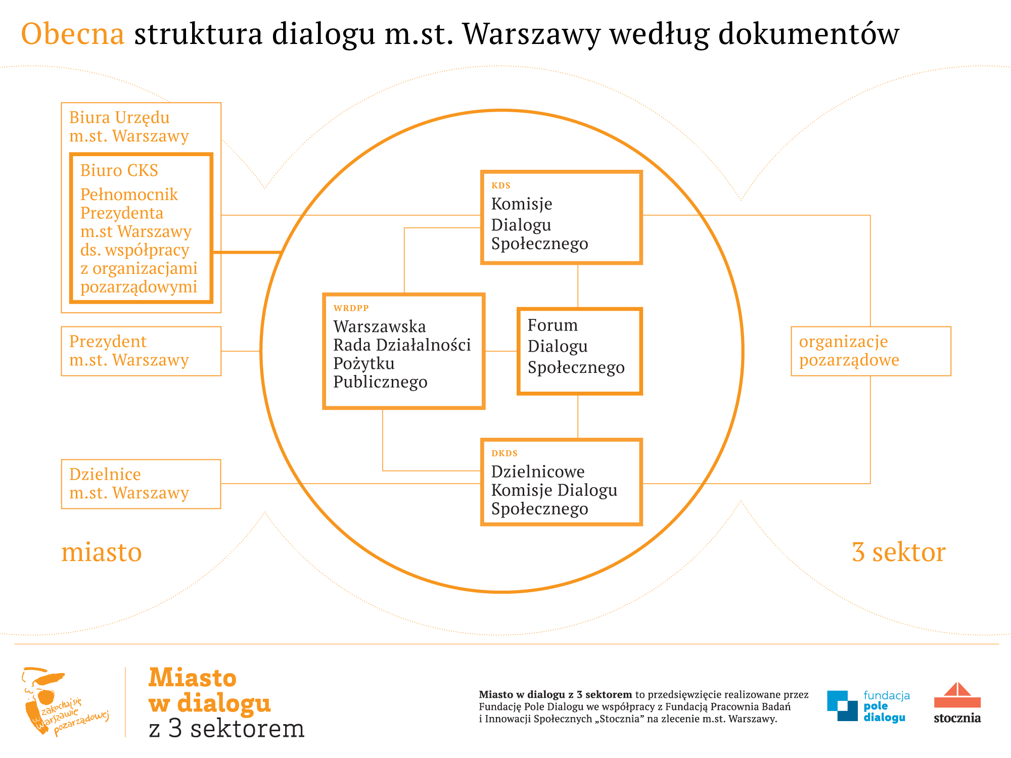 miasto-w-dialogu-obecna-struktura-3x4